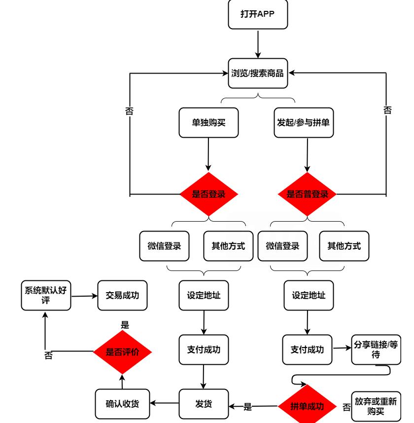 便利店购物流程图.png