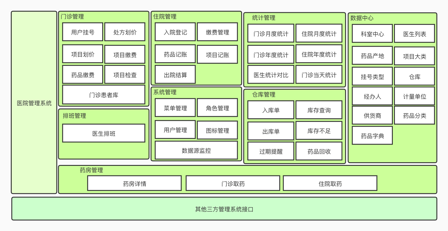 医院管理系统功能架构 1.jpg