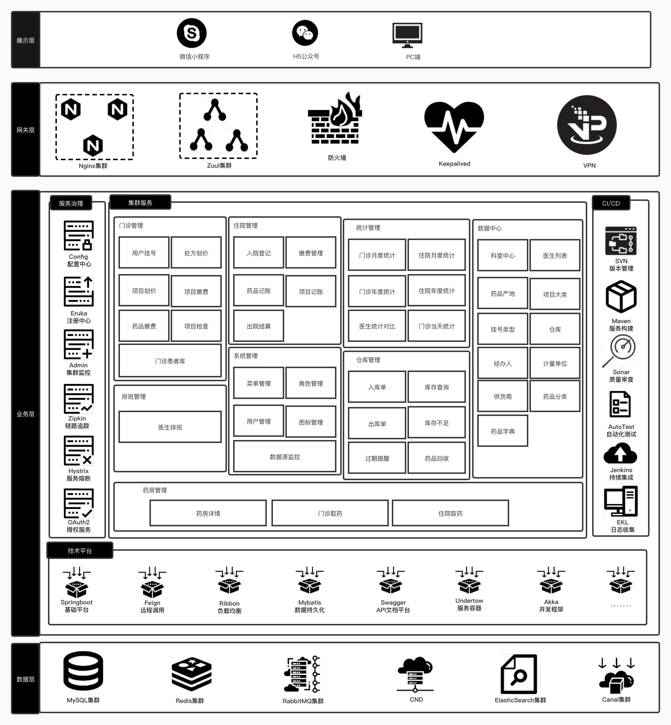 医院管理系统技术架构.jpg