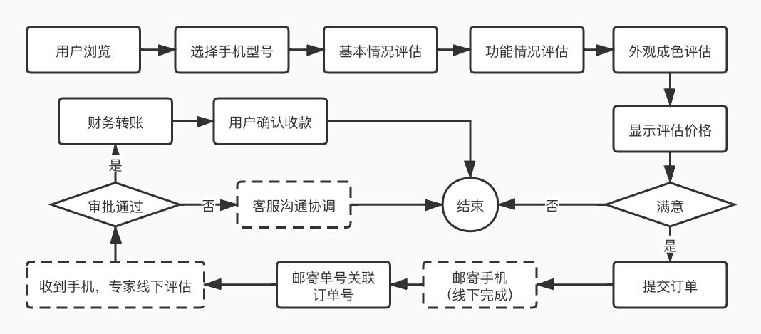 回购评估系统流程图.jpg
