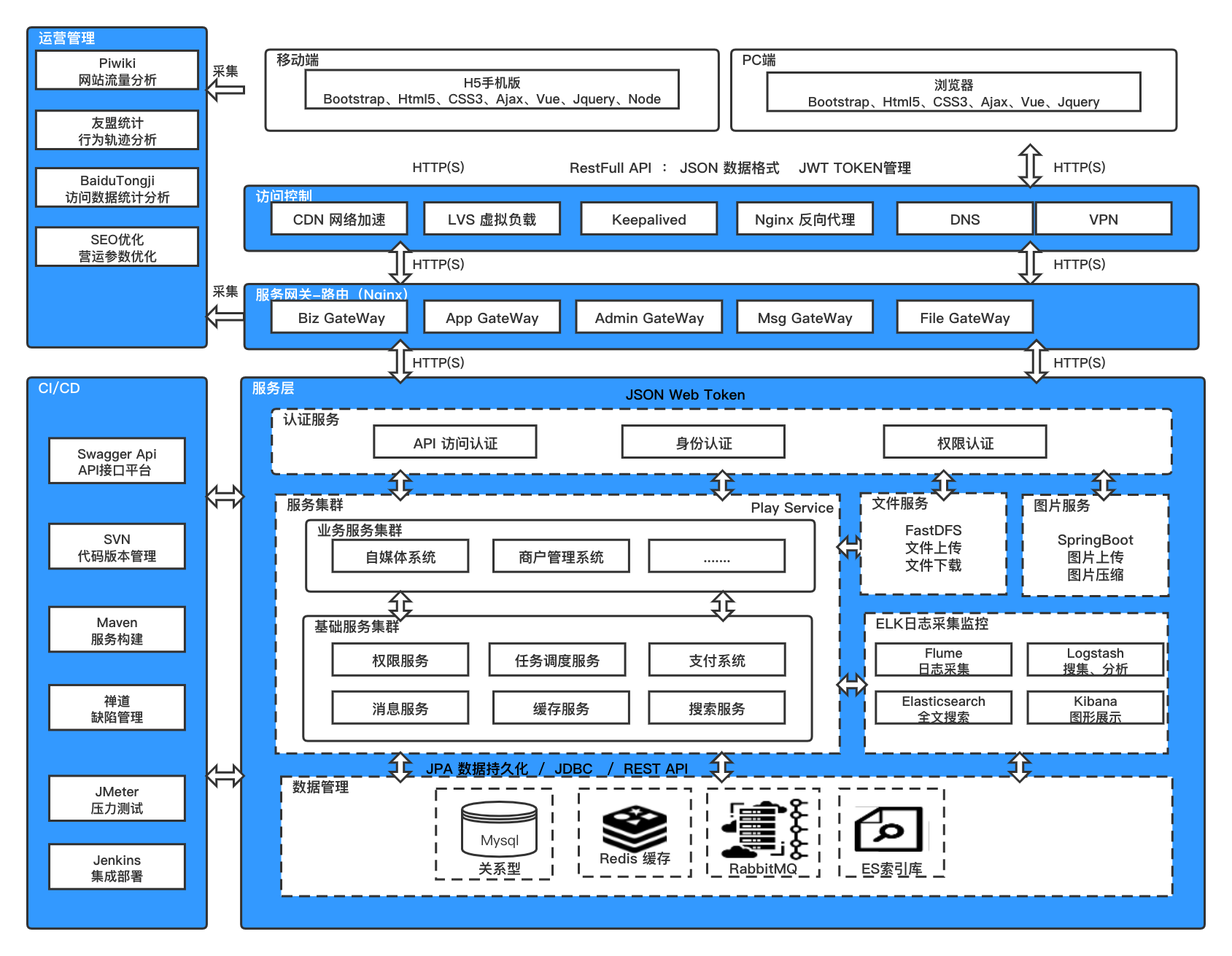 微分销技术架构 2.jpg