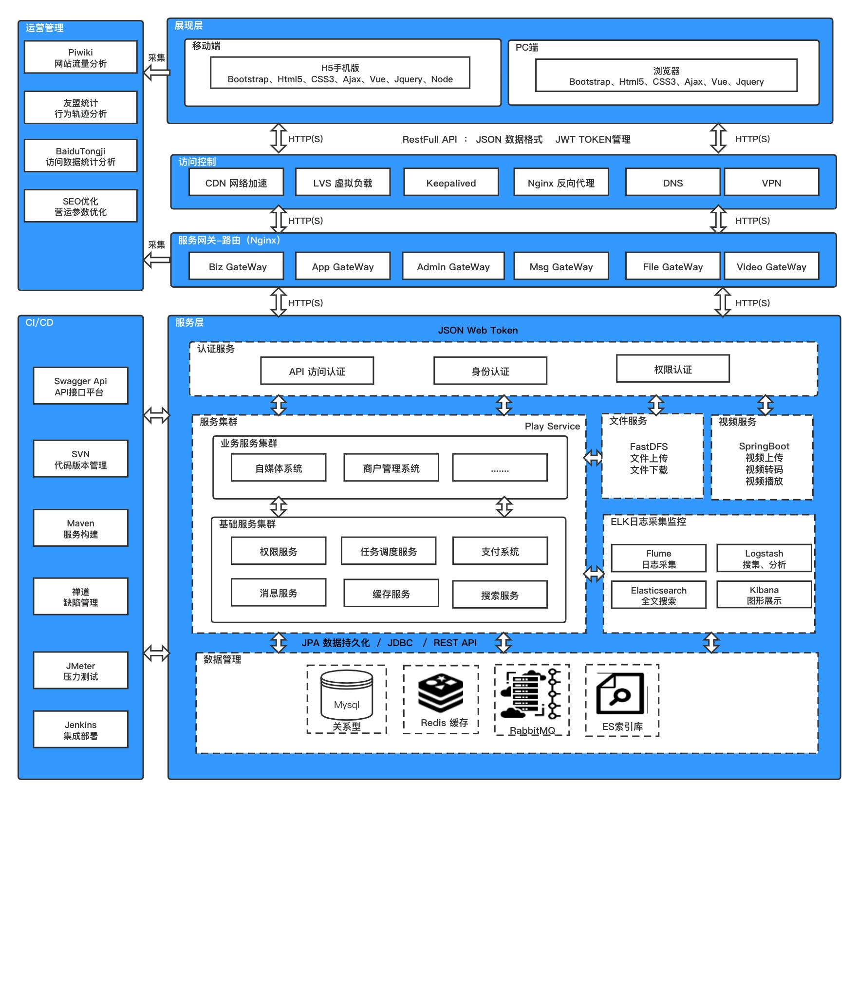 微分销技术架构.jpg
