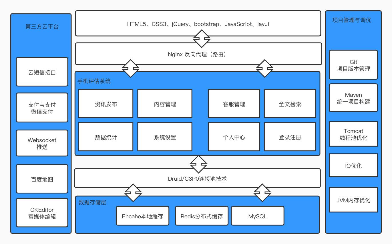 新闻资讯技术架构.jpg