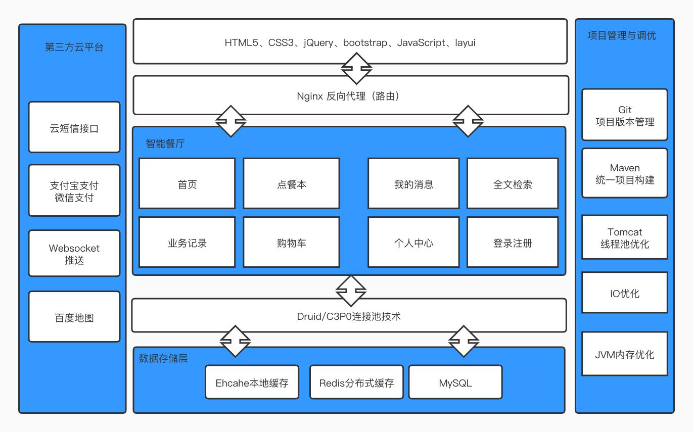 点餐系统技术架构.jpg