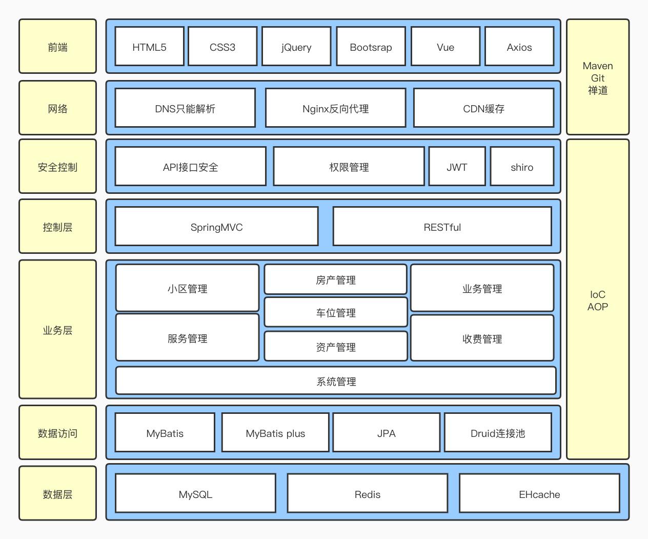 物业技术架构图.jpg