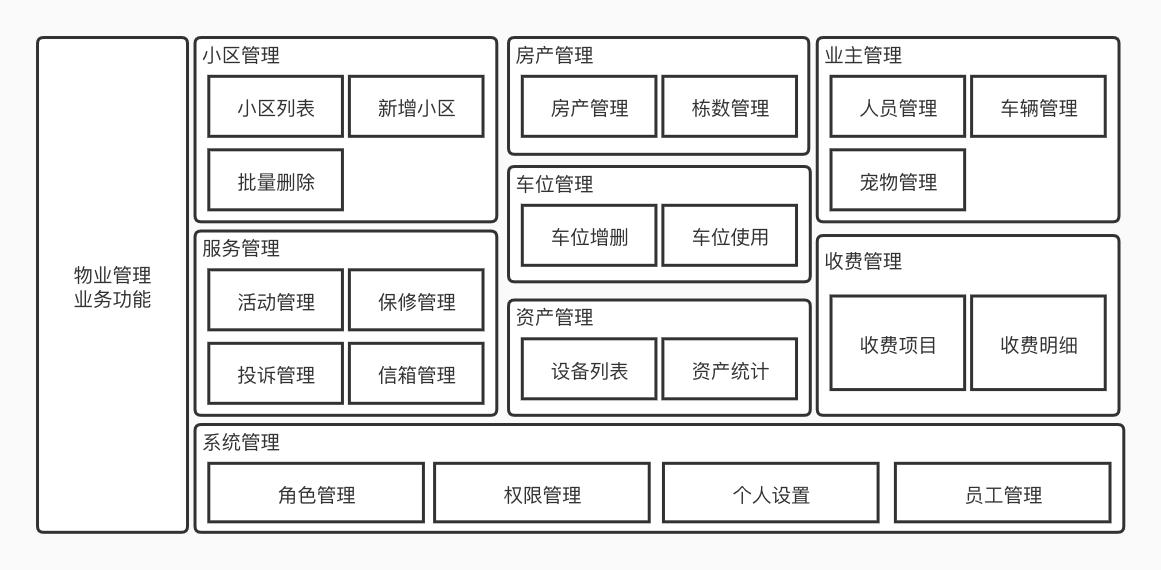 物业管理系统功能架构.jpg
