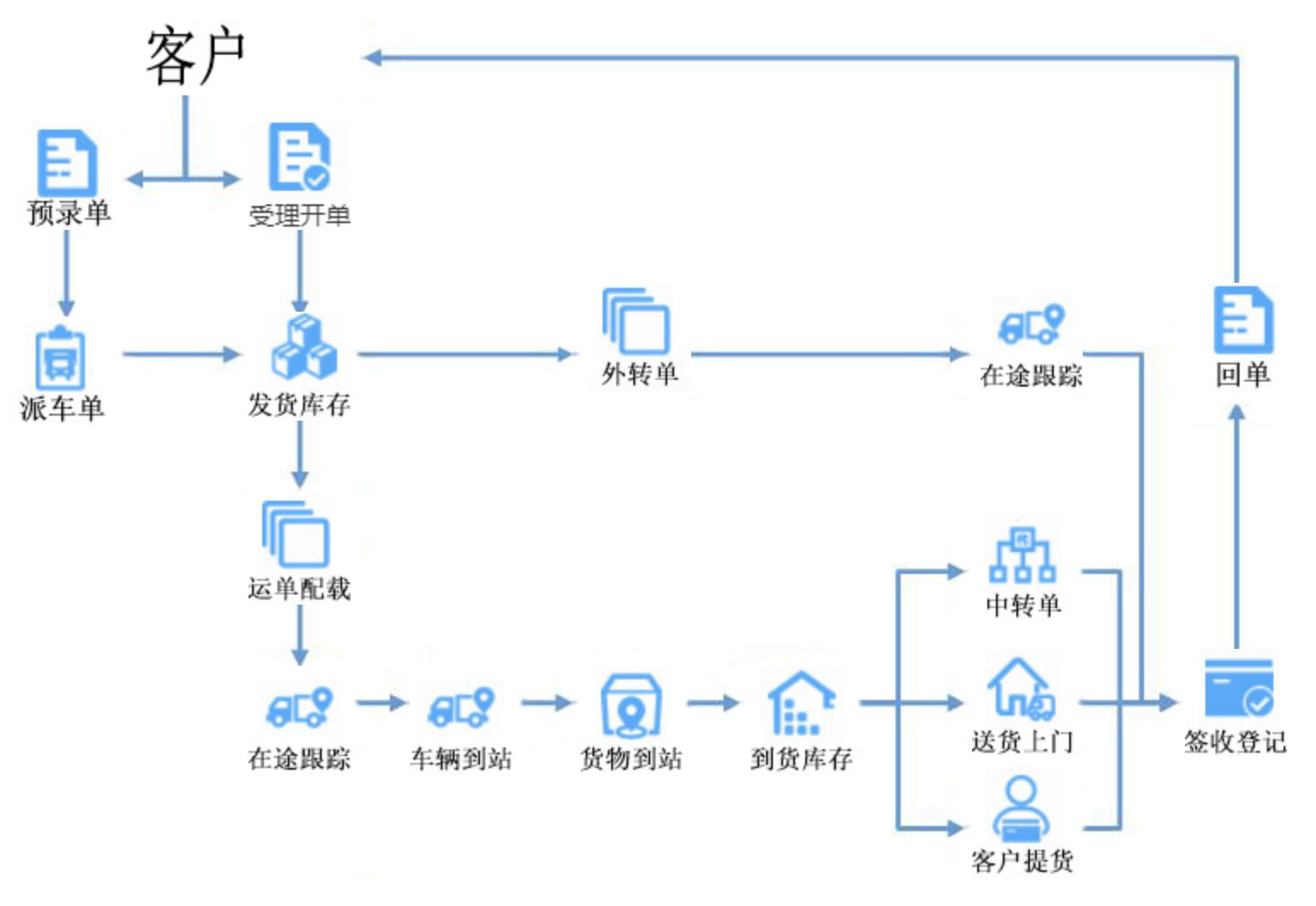 物流管理业务流程.png