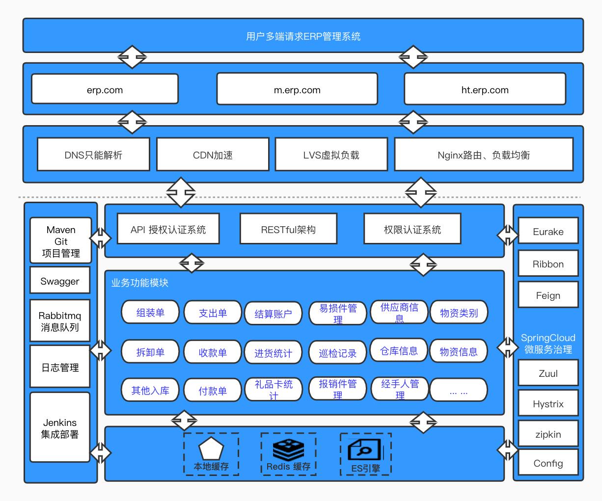ERP技术架构.jpg